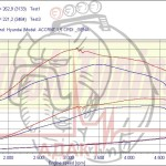 """Hyundai Accent 1,5 CRDI, """"спокойный"""" тюнинг: Средний прирост мощности 22% Средний прирост крутящего момента 24%. Зиг-заг в диаппазоне 3200 оборотов - проскальзывание роликов. """"Клевок"""" в диапазоне 1200-1300 rpm - перекл-е передач"""